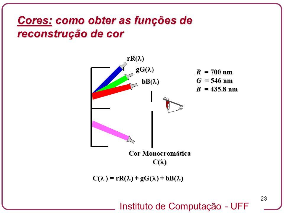 Instituto de Computação - UFF 23 rR( ) gG( ) bB( ) Cor Monocromática C( ) R = 700 nm G = 546 nm B = 435.8 nm C ) = rR + gG + bB C ) = rR + gG + bB Cor