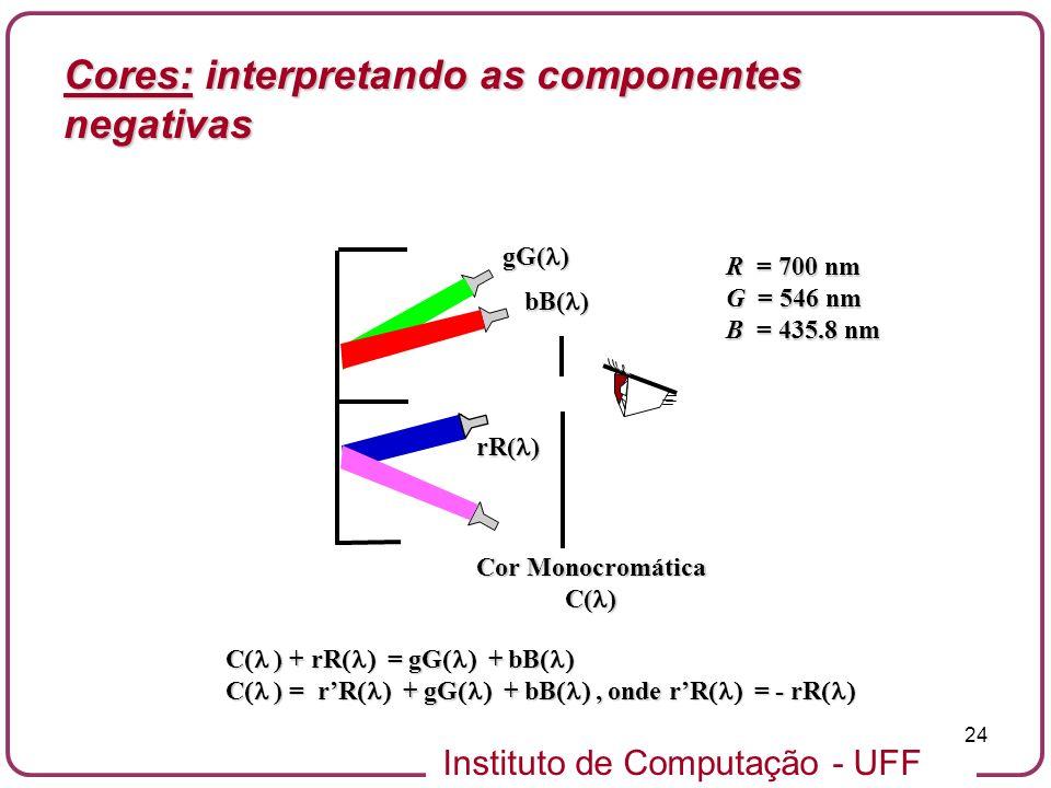 Instituto de Computação - UFF 24 rR( ) gG( ) bB( ) Cor Monocromática C( ) R = 700 nm G = 546 nm B = 435.8 nm C ) + rR = gG + bB C ) + rR = gG + bB C )
