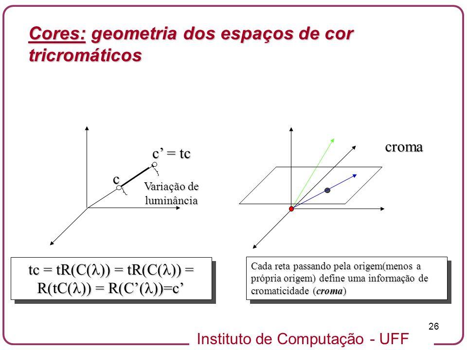 Instituto de Computação - UFF 26 c = tc c tc = tR(C( )) = tR(C( )) = R(tC( )) = R(C( ))=c croma Cada reta passando pela origem(menos a própria origem)