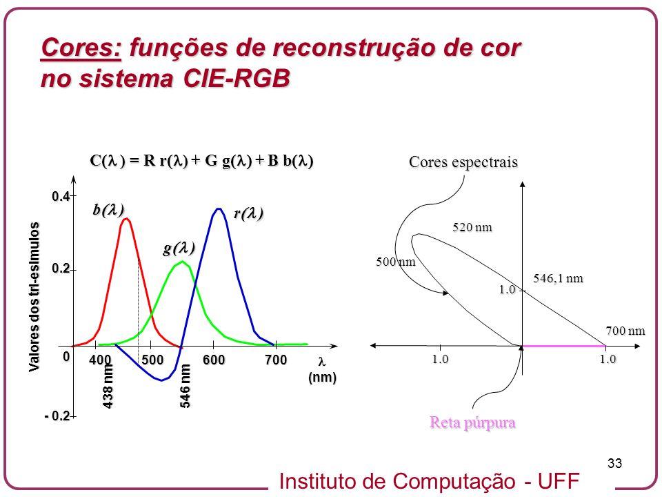 Instituto de Computação - UFF 33 (nm) - 0.2 0 0.2 0.4 400500600700 438 nm 546 nm Valores dos tri-esimulos r ) g ) b ) C ) = R r ) + G g + B b C ) = R