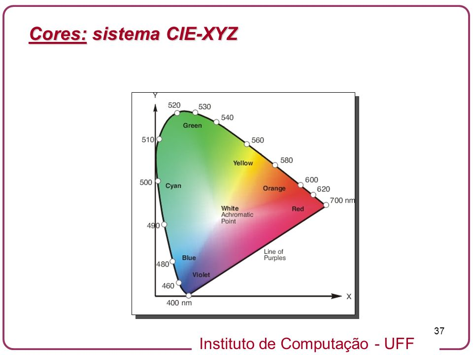 Instituto de Computação - UFF 37 Cores: sistema CIE-XYZ
