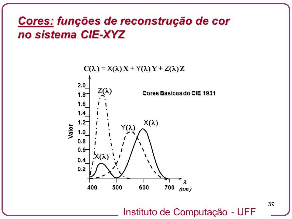 Instituto de Computação - UFF 39 0.2 0.4 0.6 0.8 1.0 1.2 1.4 1.6 1.8 2.0 Valor nm nm 400500600700 Cores Básicas do CIE 1931 C ) = X X + Y Y + Z Z X X
