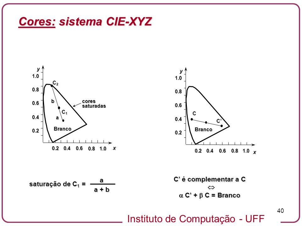 Instituto de Computação - UFF 40yx 0.20.40.6 0.81.0 Branco 0.2 0.4 0.6 0.8 1.0 C2C2C2C2 C1C1C1C1 coressaturadas a b saturação de C 1 = a a + b yx 0.20