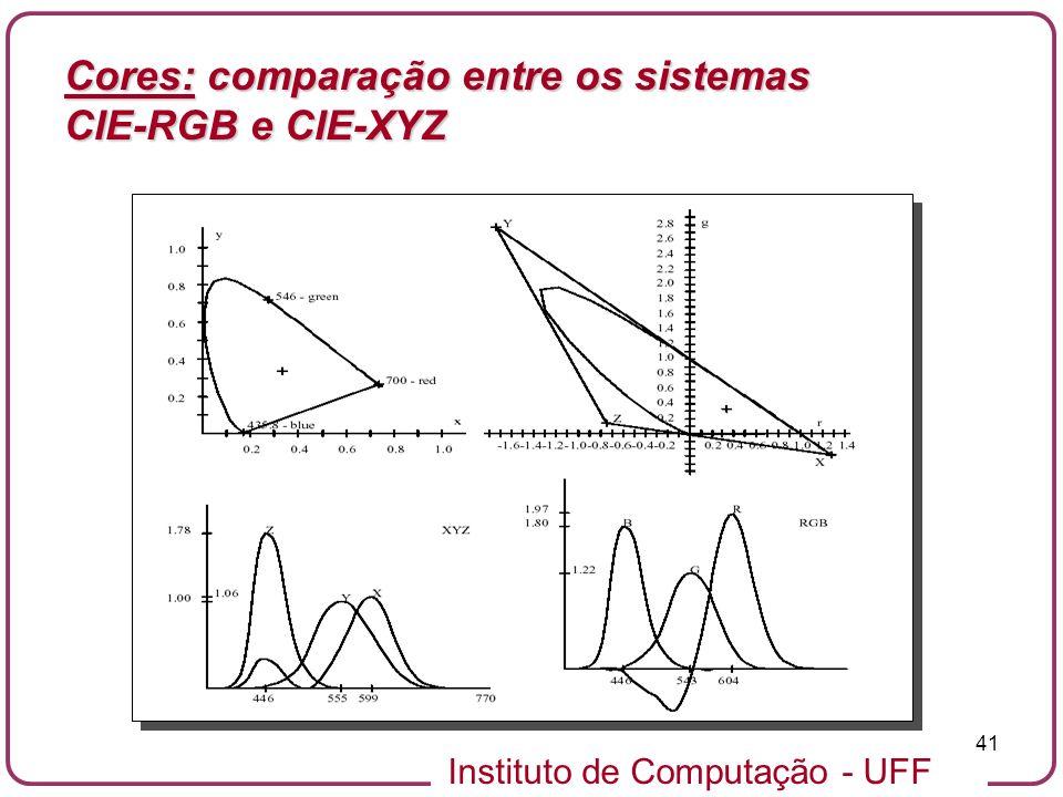 Instituto de Computação - UFF 41 Cores: comparação entre os sistemas CIE-RGB e CIE-XYZ