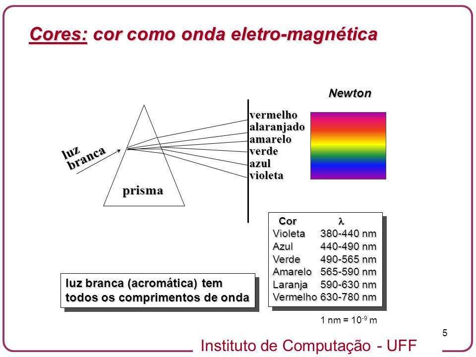 Instituto de Computação - UFF 26 c = tc c tc = tR(C( )) = tR(C( )) = R(tC( )) = R(C( ))=c croma Cada reta passando pela origem(menos a própria origem) define uma informação de cromaticidade (croma) Variação de luminância Cores: geometria dos espaços de cor tricromáticos