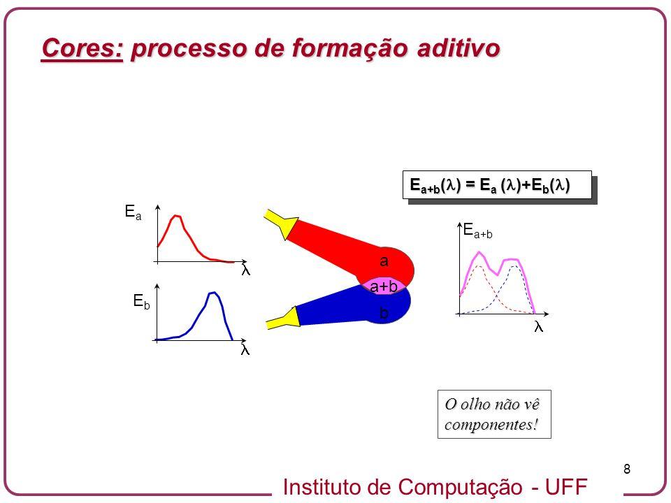 Instituto de Computação - UFF 39 0.2 0.4 0.6 0.8 1.0 1.2 1.4 1.6 1.8 2.0 Valor nm nm 400500600700 Cores Básicas do CIE 1931 C ) = X X + Y Y + Z Z X X Y Z Cores: funções de reconstrução de cor no sistema CIE-XYZ