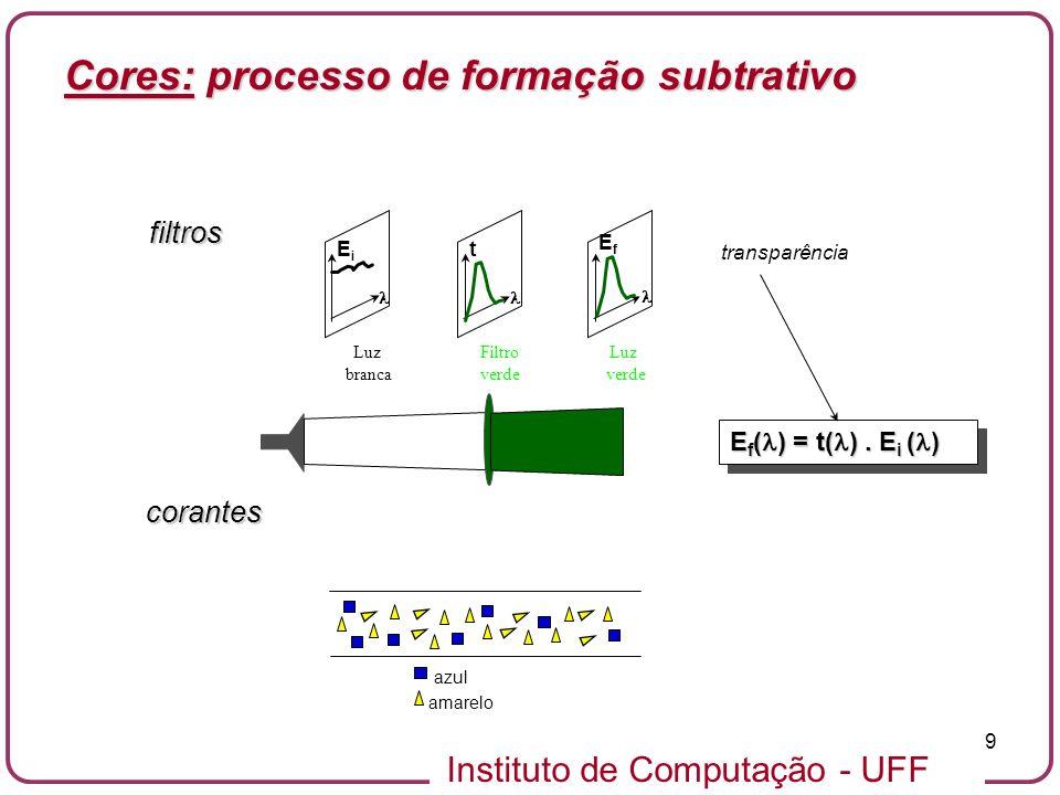Instituto de Computação - UFF 20 Olho humano: Cones (RGB) e Bastonetes (cegos para cor).02 0.04.06.08.10.12.14.16.18.20 400440480520560600640680 fração de luz absorvida por cada cone comprimento de onda (nm) B( B( G( G( R( R( Cores: representação no sistema visual humano