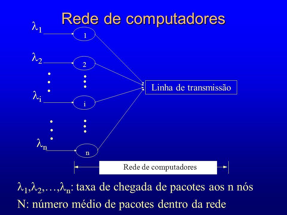 Rede de computadores 1, 2,…, n : taxa de chegada de pacotes aos n nós N: número médio de pacotes dentro da rede 1 2 Linha de transmissão 1 i n Rede de computadores 2 i n