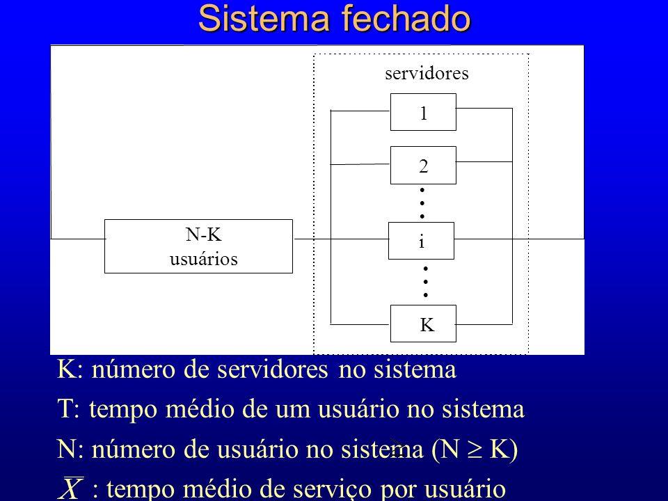 Sistema fechado K: número de servidores no sistema T: tempo médio de um usuário no sistema N: número de usuário no sistema (N K) : tempo médio de serviço por usuário 1 2 K i N-K usuários servidores