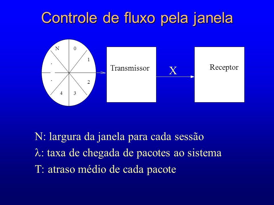 Controle de fluxo pela janela X N: largura da janela para cada sessão : taxa de chegada de pacotes ao sistema T: atraso médio de cada pacote Transmissor Receptor 0 1 2 34 N..