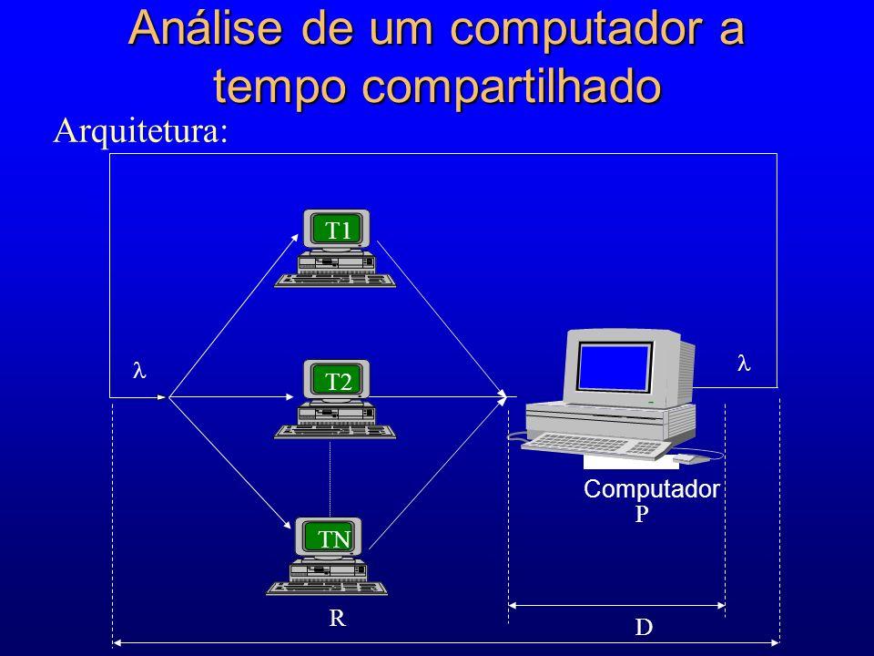 Análise de um computador a tempo compartilhado Arquitetura: Computador R P T1 T2 TN D