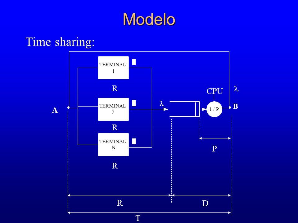 Modelo Time sharing: T B 1 / P CPU TERMINAL 1 2 N R R R D P R A