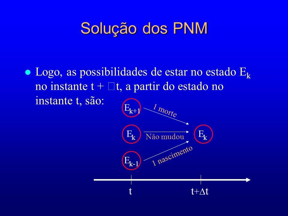 Solução dos PNM l Logo, as possibilidades de estar no estado E k no instante t + t, a partir do estado no instante t, são: E k E k-1 E k E k+1 t + t t 1 morte Não mudou 1 nascimento