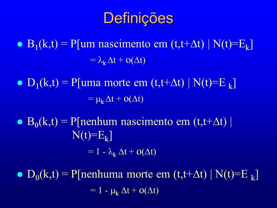 B 1 (k,t) = P[um nascimento em (t,t+ t) | N(t)=E k ] = k t + o ( t) D 1 (k,t) = P[uma morte em (t,t+ t) | N(t)=E k ] = k t + o ( t) B 0 (k,t) = P[nenhum nascimento em (t,t+ t) | N(t)=E k ] = 1 - k t + o ( t) D 0 (k,t) = P[nenhuma morte em (t,t+ t) | N(t)=E k ] = 1 - k t + o ( t)Definições