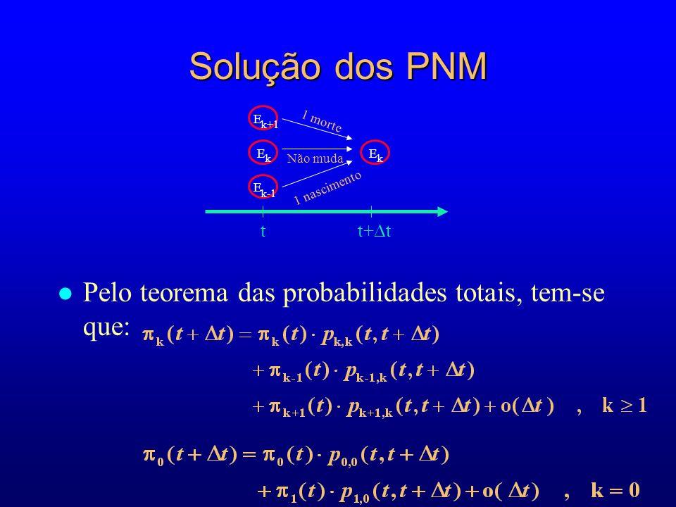 Solução dos PNM l Pelo teorema das probabilidades totais, tem-se que: E k E k-1 E k E k+1 t+ t t 1 morte Não muda 1 nascimento
