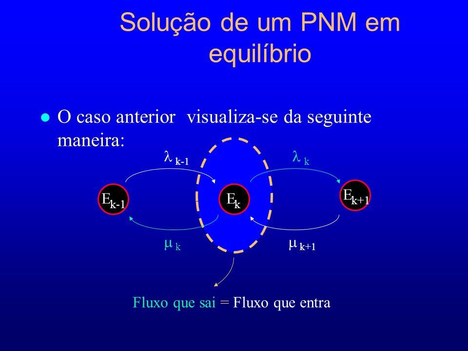 Solução de um PNM em equilíbrio l O caso anterior visualiza-se da seguinte maneira: Fluxo que sai = Fluxo que entra E k-1 E k E k+1 k k-1k k+1