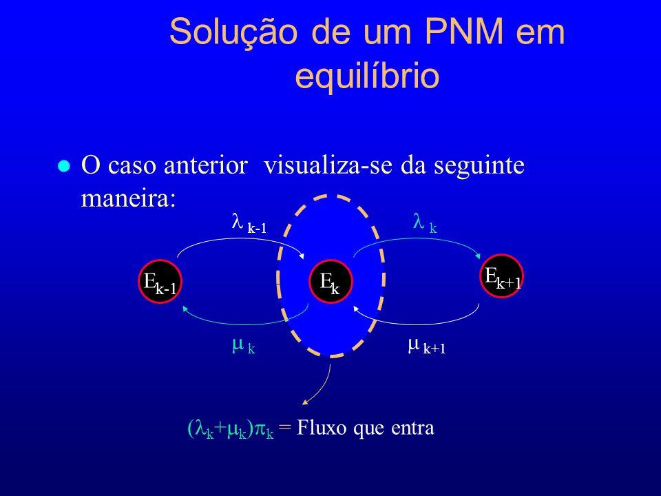 Solução de um PNM em equilíbrio l O caso anterior visualiza-se da seguinte maneira: ( k + k ) k = Fluxo que entra E k-1 E k E k+1 k k-1k k+1