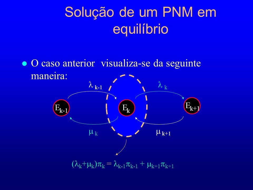Solução de um PNM em equilíbrio l O caso anterior visualiza-se da seguinte maneira: ( k + k ) k = k-1 k-1 + k+1 k+1 E k-1 E k E k+1 k k-1k k+1