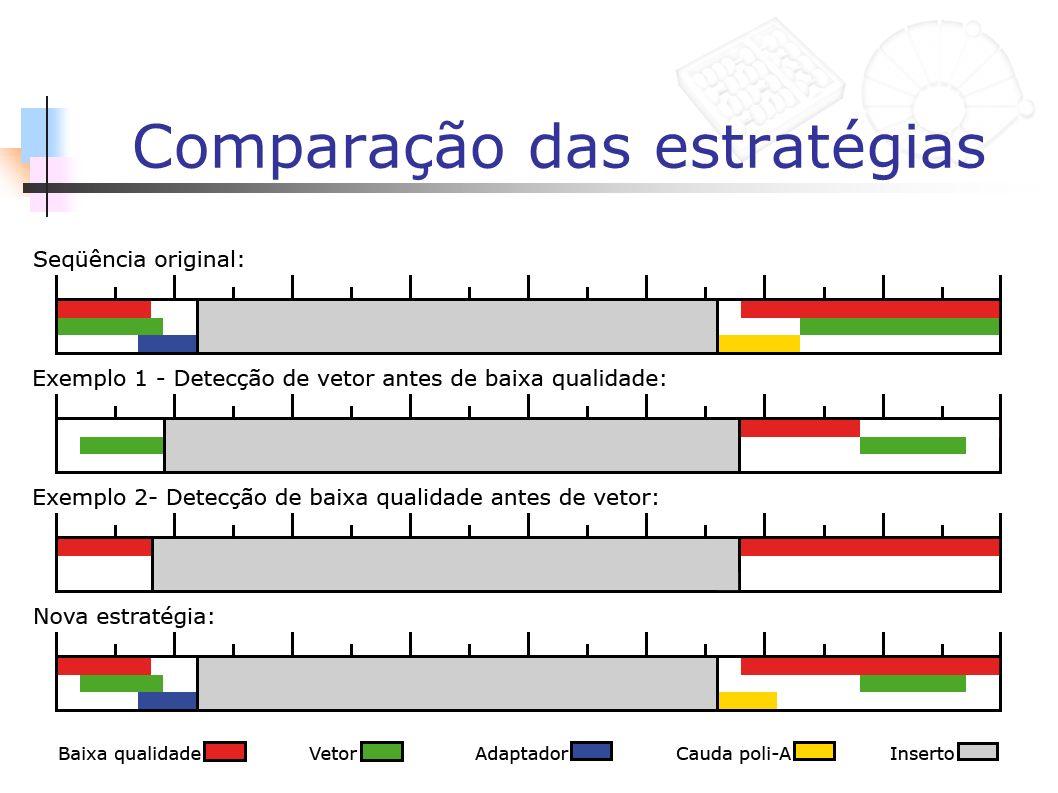 Avaliação da Nova Estratégia Processamento das seqüências do projeto Cattle EST (Bos taurus) Procedimentos baseados no trabalho de Telles e da Silva, 2001 – Trimming and clustering sugarcane ESTs Simplificação dos métodos de detecção de vetor e de caudas poli-A/T Detecção de adaptador separada da detecção de vetor Algoritmo de subseqüência máxima para detecção de baixa qualidade Sem detecção de derrapagem