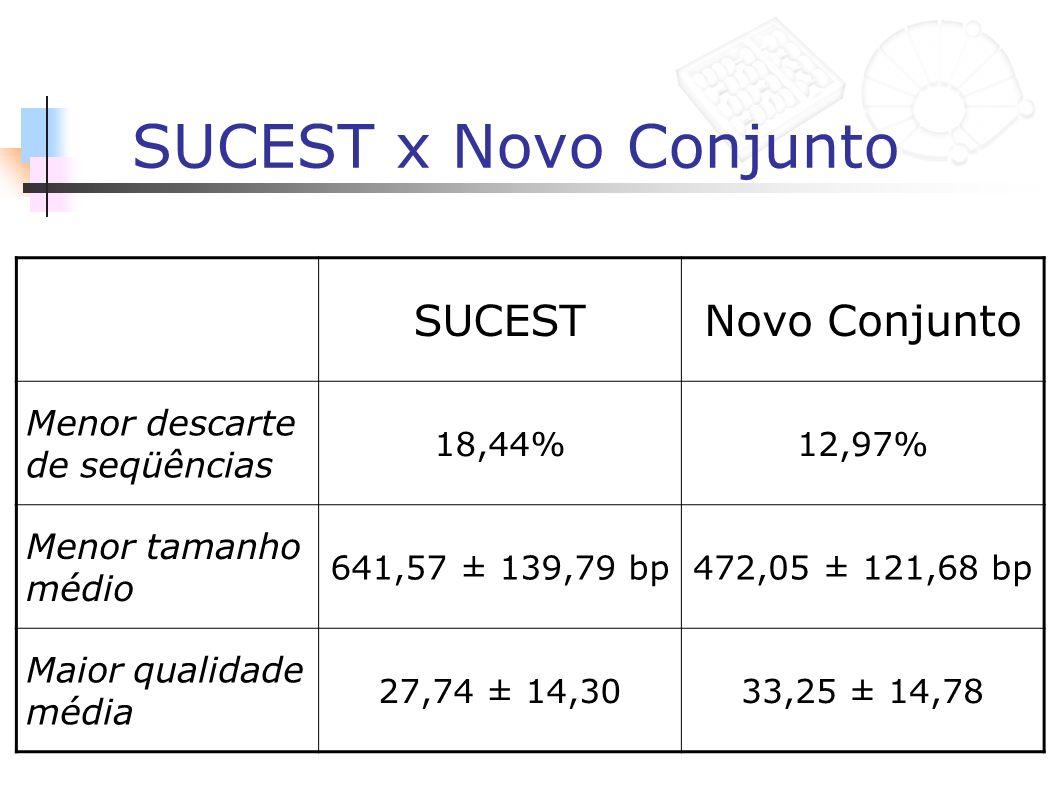 SUCEST x Novo Conjunto Produção de clustering: 145.845 seqüências SUCEST: 118.991 seqüências 20.202 singletons e 16.394 contigs (36.596) Novo conjunto: 126.988 seqüências 22.479 singletons e 17.486 contigs (39.965) Melhores consistências interna e externa Menor redundância Redução do número de hits Full-Length Diminuição de SNPs e aumento de INDELs