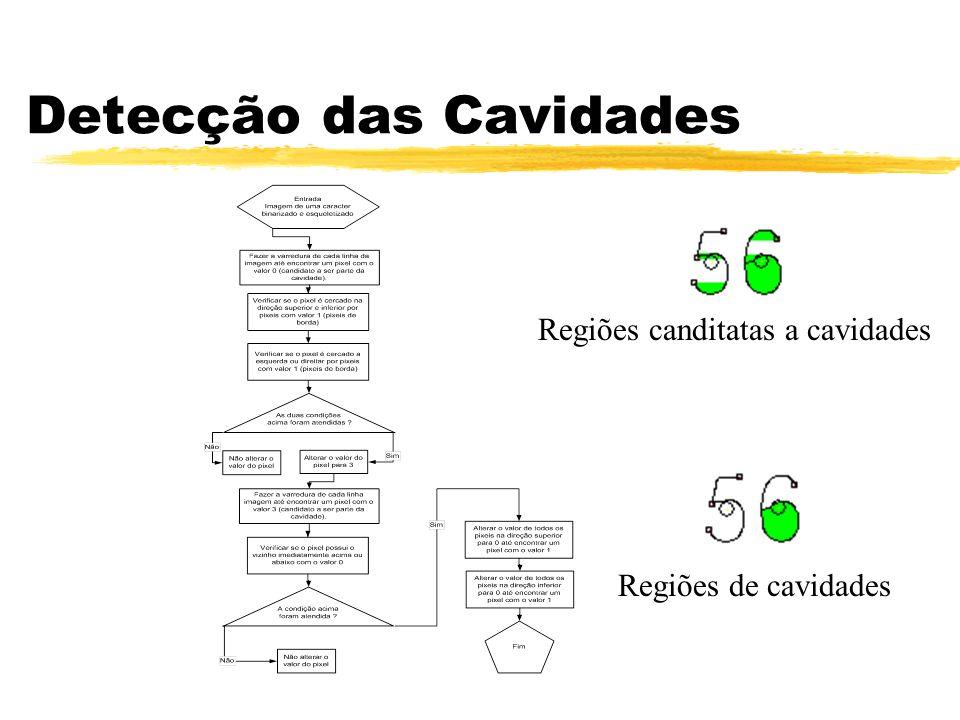 Detecção das Cavidades Regiões canditatas a cavidades Regiões de cavidades