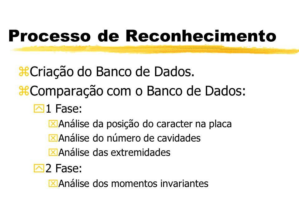 Processo de Reconhecimento zCriação do Banco de Dados. zComparação com o Banco de Dados: y1 Fase: xAnálise da posição do caracter na placa xAnálise do