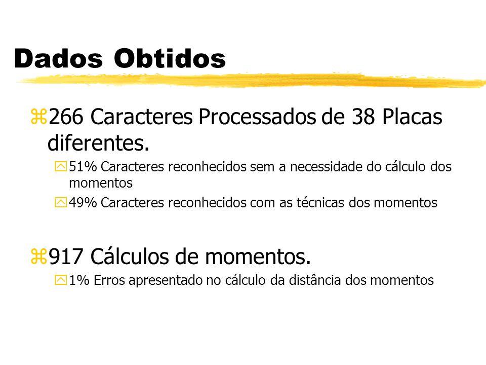 Dados Obtidos z266 Caracteres Processados de 38 Placas diferentes. y51% Caracteres reconhecidos sem a necessidade do cálculo dos momentos y49% Caracte