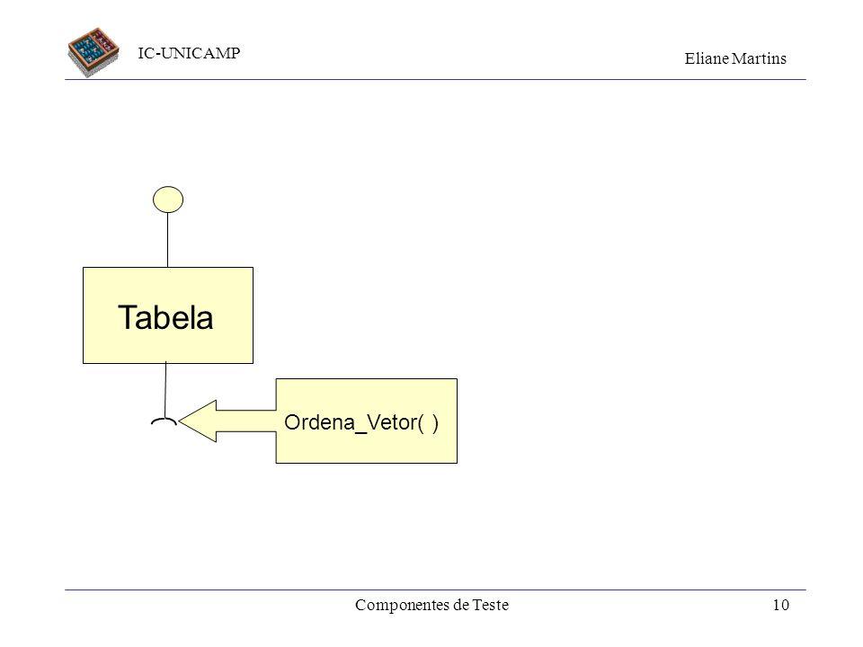 IC-UNICAMP Eliane Martins Componentes de Teste9 Exemplo - Driver type TabInt = array [ 1.. N, 1.. M ] of integer;... var Tabela: TabInt, x: integer;..