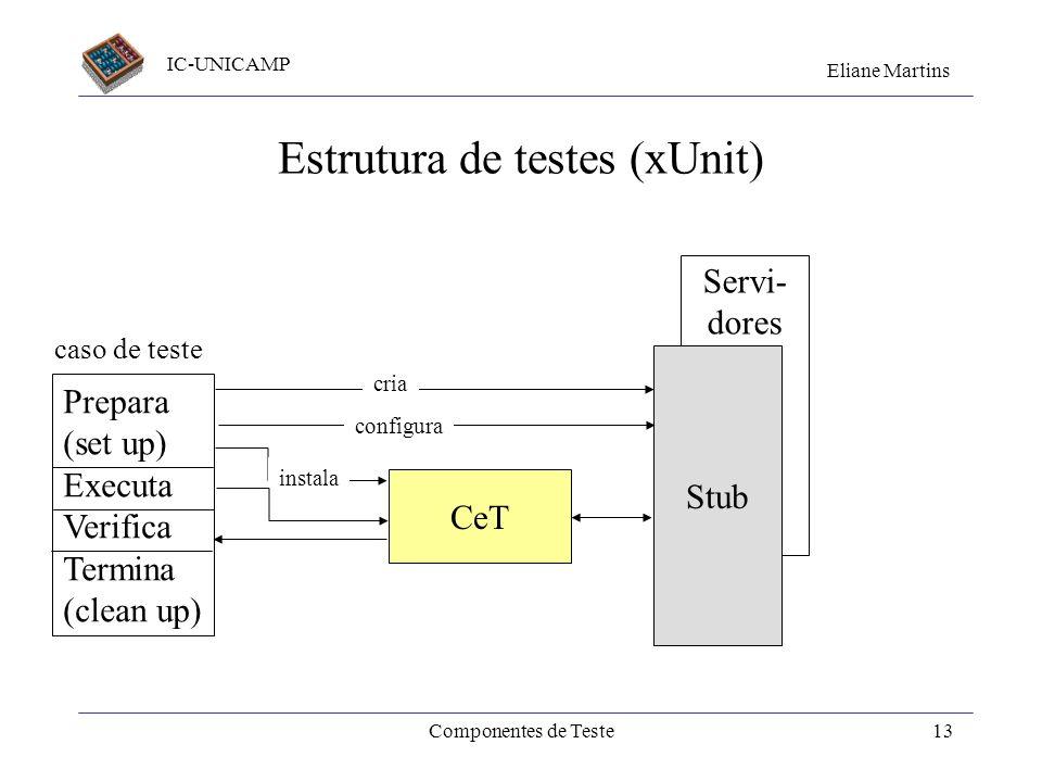IC-UNICAMP Eliane Martins Componentes de Teste12 Como testar unidades Uma sugestão de passos para os testes : –Se a unidade usa a outras, que ainda nã