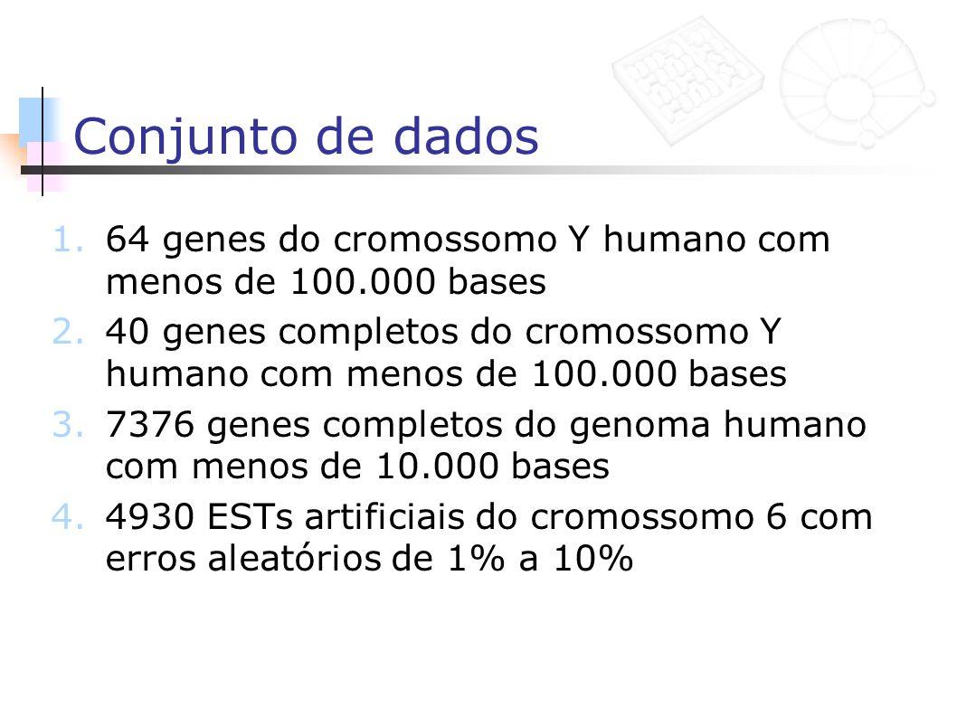 Conjunto de dados 1.64 genes do cromossomo Y humano com menos de 100.000 bases 2.40 genes completos do cromossomo Y humano com menos de 100.000 bases