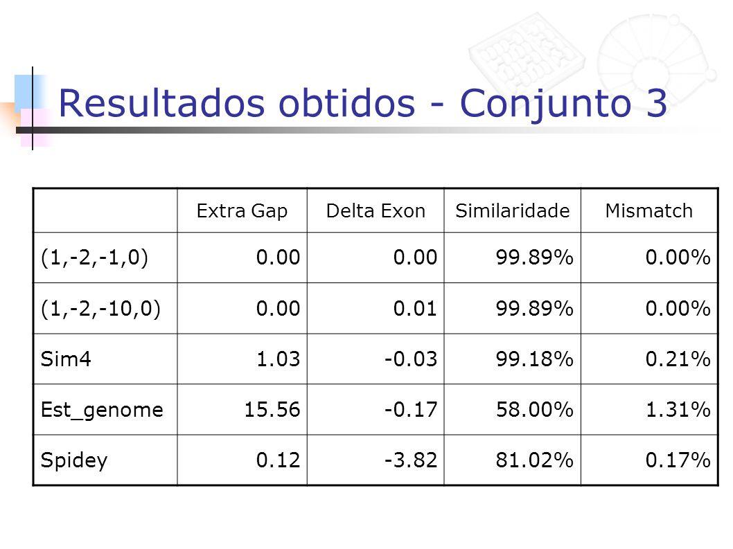 Resultados obtidos - Conjunto 3 Extra GapDelta ExonSimilaridadeMismatch (1,-2,-1,0)0.00 99.89%0.00% (1,-2,-10,0)0.000.0199.89%0.00% Sim41.03-0.0399.18