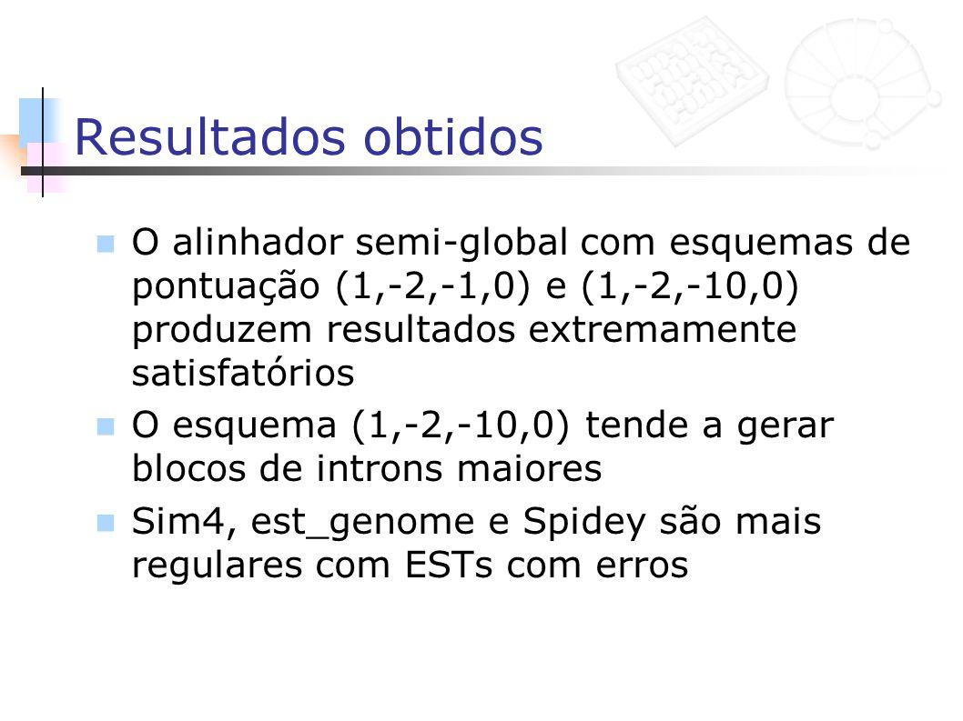 Resultados obtidos O alinhador semi-global com esquemas de pontuação (1,-2,-1,0) e (1,-2,-10,0) produzem resultados extremamente satisfatórios O esque