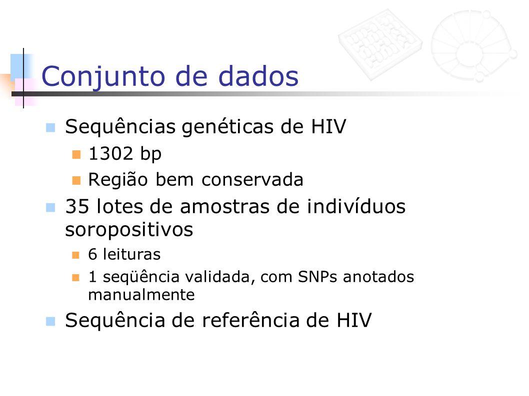 Conjunto de dados Sequências genéticas de HIV 1302 bp Região bem conservada 35 lotes de amostras de indivíduos soropositivos 6 leituras 1 seqüência va