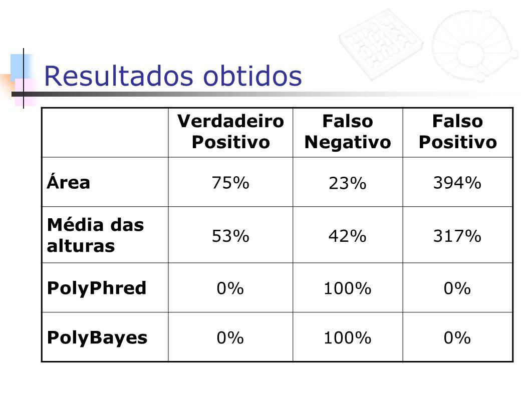 Resultados obtidos Verdadeiro Positivo Falso Negativo Falso Positivo Á rea 75%23%394% Média das alturas 53%42%317% PolyPhred 0%100%0% PolyBayes 0%100%