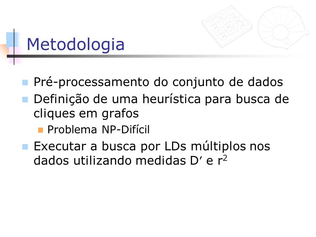 Metodologia Pré-processamento do conjunto de dados Definição de uma heurística para busca de cliques em grafos Problema NP-Difícil Executar a busca po