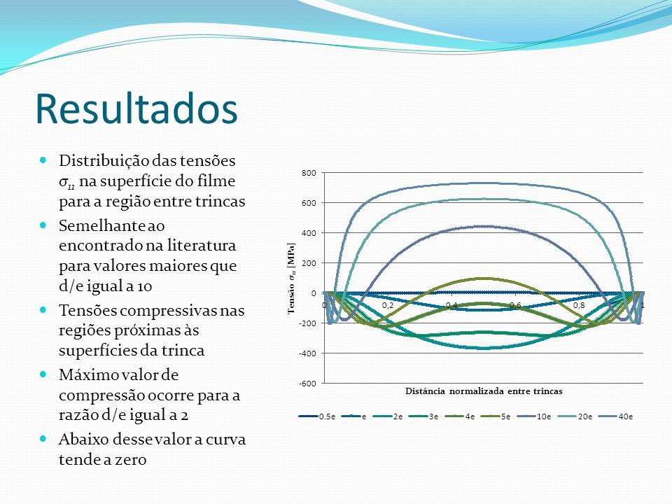 Resultados Distribuição das tensões σ 11 na superfície do filme para a região entre trincas Semelhante ao encontrado na literatura para valores maiore