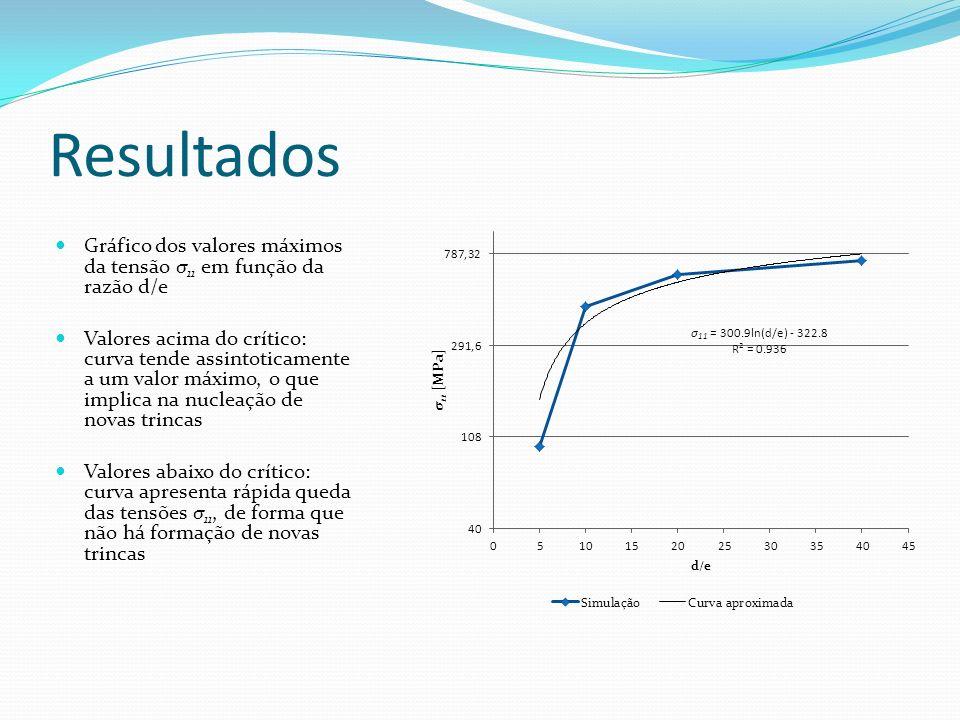 Resultados Gráfico dos valores máximos da tensão σ 11 em função da razão d/e Valores acima do crítico: curva tende assintoticamente a um valor máximo,