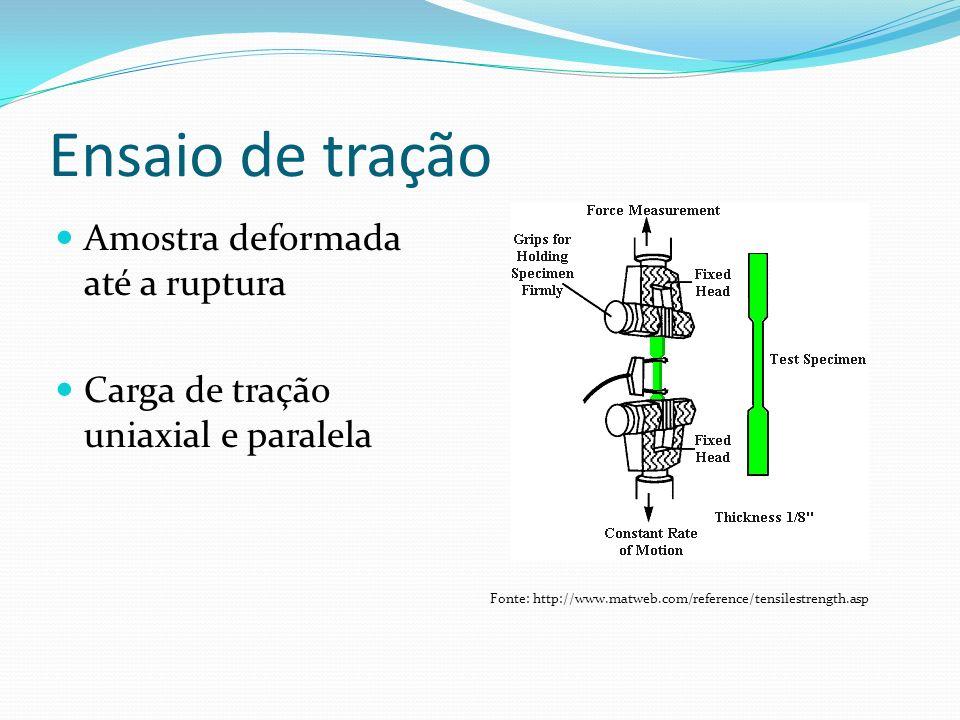 Ensaio de tração Amostra deformada até a ruptura Carga de tração uniaxial e paralela Fonte: http://www.matweb.com/reference/tensilestrength.asp