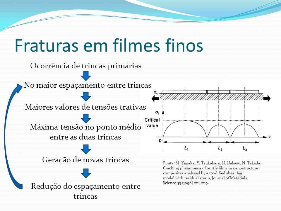 Fraturas em filmes finos Fonte: M. Yanaka, Y. Tsukahara, N. Nakaso, N. Takeda, Cracking phenomena of brittle films in nanostructure composites analyse