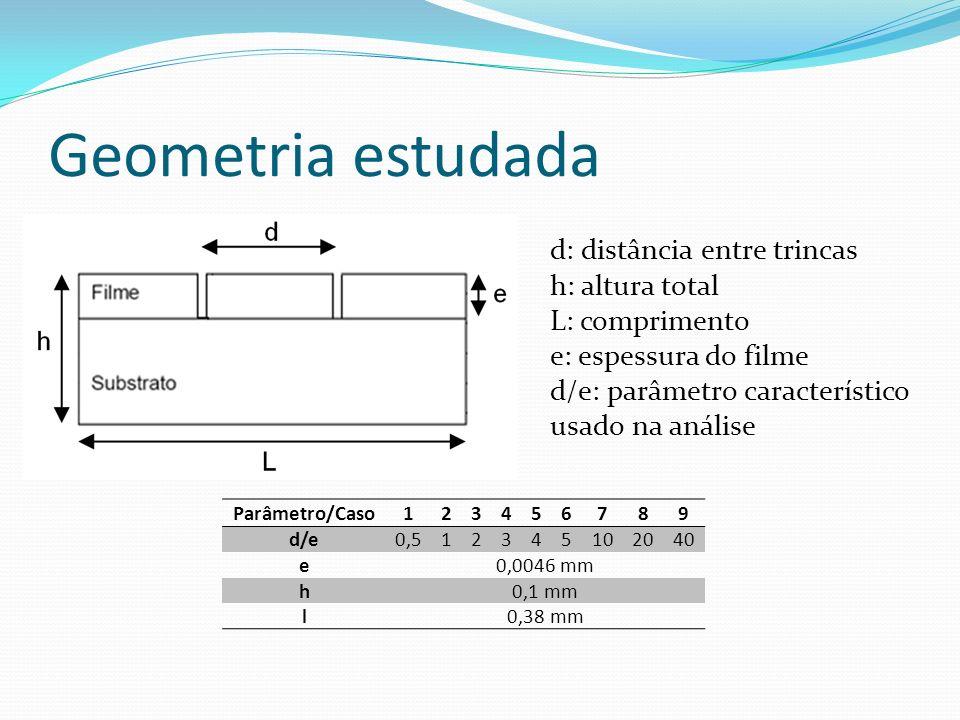 Geometria estudada d: distância entre trincas h: altura total L: comprimento e: espessura do filme d/e: parâmetro característico usado na análise Parâ