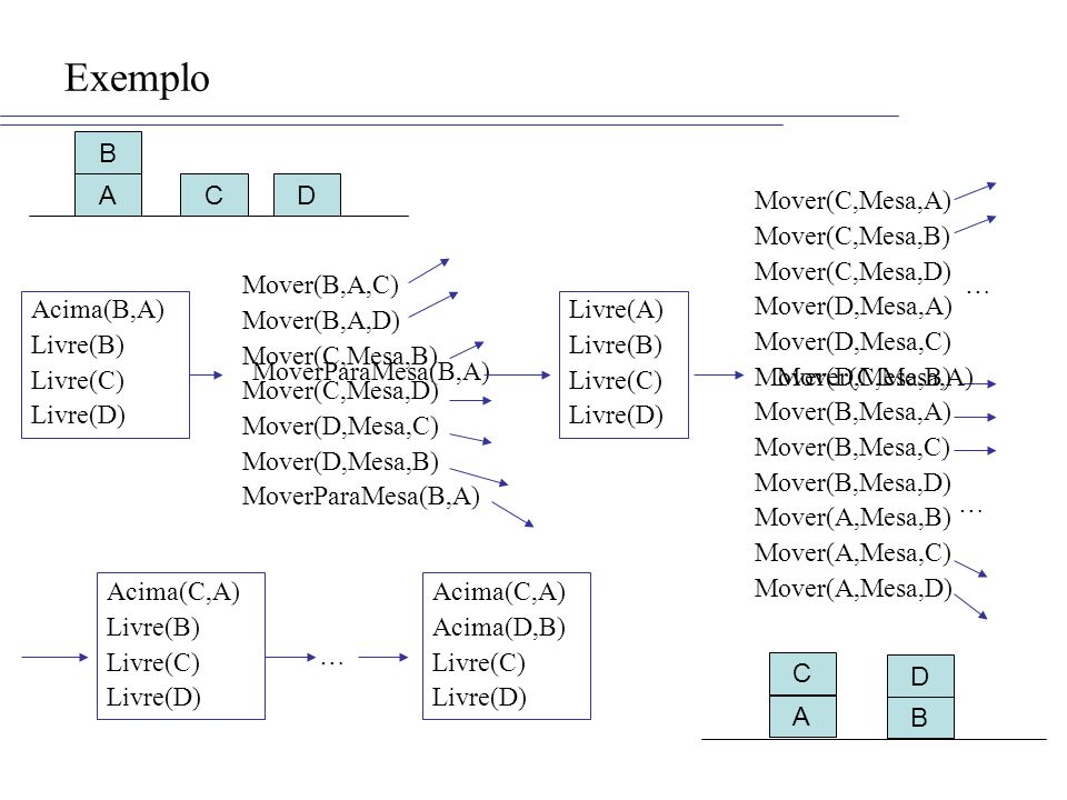 Mover(C,Mesa,A) Mover(C,Mesa,B) Mover(C,Mesa,D) Mover(D,Mesa,A) Mover(D,Mesa,C) Mover(D,Mesa,B) Mover(B,Mesa,A) Mover(B,Mesa,C) Mover(B,Mesa,D) Mover(A,Mesa,B) Mover(A,Mesa,C) Mover(A,Mesa,D) … … Exemplo ADC B Acima(B,A) Livre(B) Livre(C) Livre(D) A B C D Mover(B,A,C) Mover(B,A,D) Mover(C,Mesa,B) Mover(C,Mesa,D) Mover(D,Mesa,C) Mover(D,Mesa,B) MoverParaMesa(B,A) Livre(A) Livre(B) Livre(C) Livre(D) Mover(C,Mesa,A) Acima(C,A) Livre(B) Livre(C) Livre(D) … Acima(C,A) Acima(D,B) Livre(C) Livre(D)