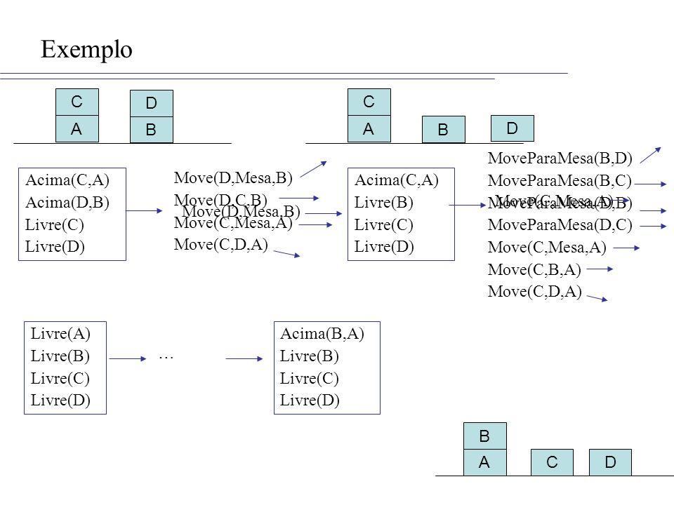 Exemplo A B C D Acima(C,A) Acima(D,B) Livre(C) Livre(D) Move(D,Mesa,B) Move(D,C,B) Move(C,Mesa,A) Move(C,D,A) Move(D,Mesa,B) Acima(C,A) Livre(B) Livre(C) Livre(D) A B C D MoveParaMesa(B,D) MoveParaMesa(B,C) MoveParaMesa(D,B) MoveParaMesa(D,C) Move(C,Mesa,A) Move(C,B,A) Move(C,D,A) Move(C,Mesa,A) ADC B Livre(A) Livre(B) Livre(C) Livre(D) … Acima(B,A) Livre(B) Livre(C) Livre(D)