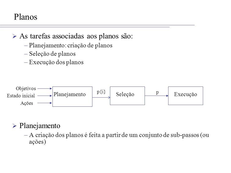 Planos As tarefas associadas aos planos são: –Planejamento: criação de planos –Seleção de planos –Execução dos planos Planejamento –A criação dos planos é feita a partir de um conjunto de sub-passos (ou ações) Objetivos Estado inicial Ações PlanejamentoSeleçãoExecução p{i} p