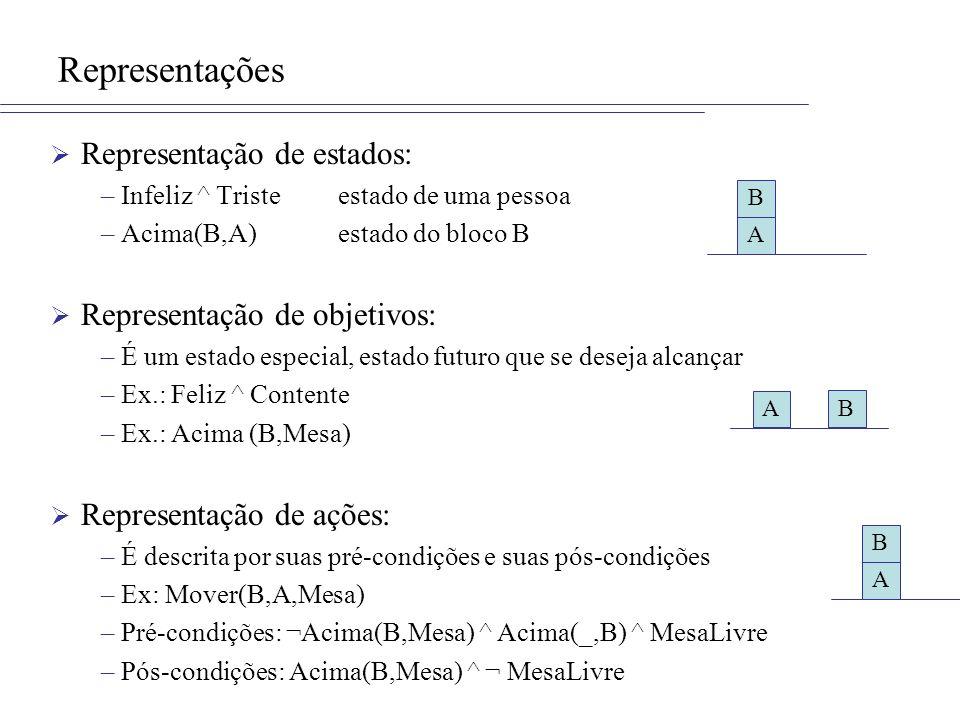 Representações Representação de estados: –Infeliz ^ Tristeestado de uma pessoa –Acima(B,A)estado do bloco B Representação de objetivos: –É um estado especial, estado futuro que se deseja alcançar –Ex.: Feliz ^ Contente –Ex.: Acima (B,Mesa) Representação de ações: –É descrita por suas pré-condições e suas pós-condições –Ex: Mover(B,A,Mesa) –Pré-condições: ¬Acima(B,Mesa) ^ Acima(_,B) ^ MesaLivre –Pós-condições: Acima(B,Mesa) ^ ¬ MesaLivre A B A B A B