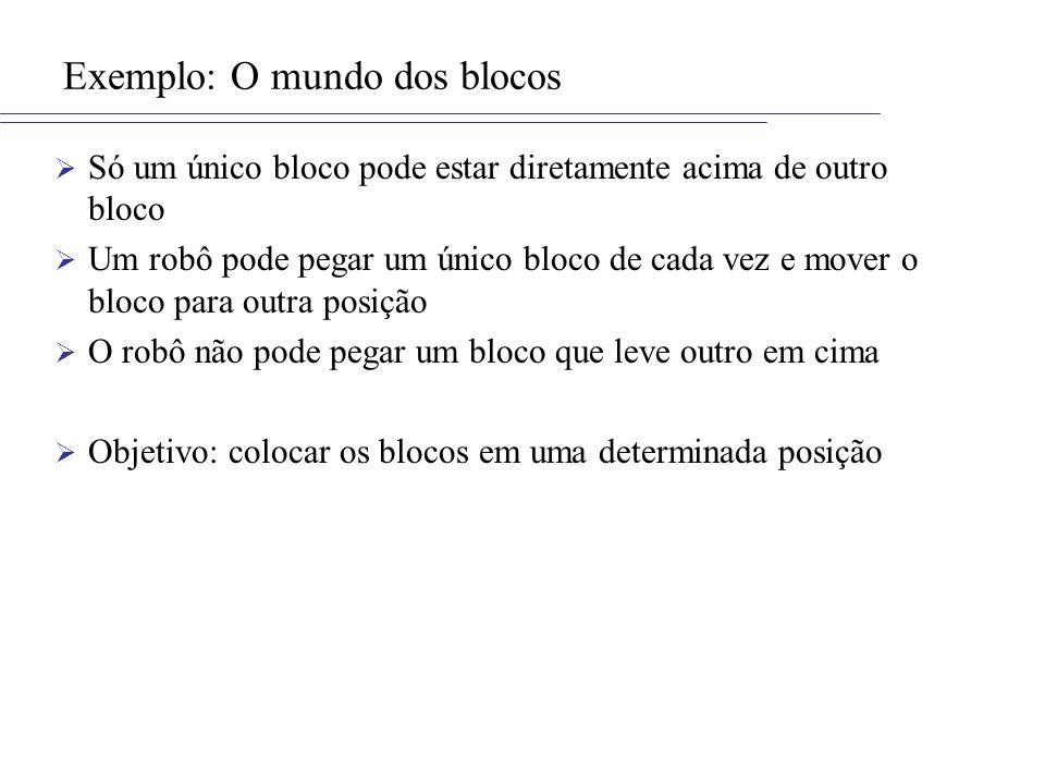 Exemplo: O mundo dos blocos Estados: –Acima(B,A): B está acima de A (A pode ser a mesa) –Livre(C): C não tem nenhum bloco acima Ações: –Mover(B,A,C): Mover B de A para C Precondições: Acima(B,A) ^ Livre(B) ^ Livre(C) Póscondições: Acima(B,C) ^ Livre(A) ^ ¬ Acima(B,A) ^ ¬ Livre(C) –MoverParaMesa(B,A): Mover B de A para a mesa Precondição: Acima(B,A) ^ Livre(B) Póscondições: Acima(B,Mesa) ^ Livre(A) ^ ¬ Acima(B,A)
