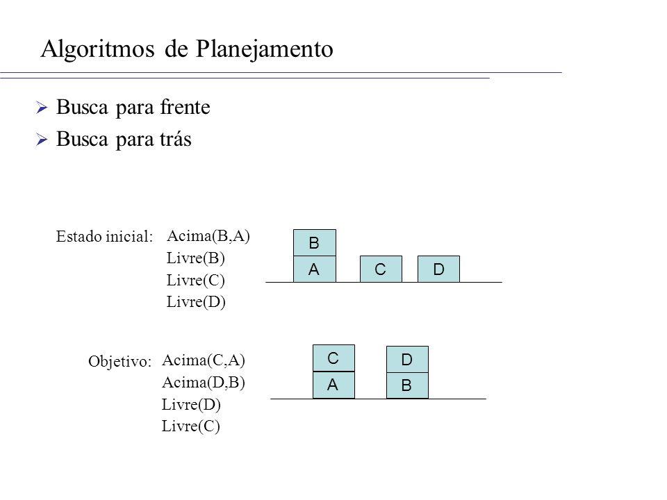 Algoritmos de Planejamento Busca para frente Busca para trás A B C D ADC B Estado inicial: Objetivo: Acima(B,A) Livre(B) Livre(C) Livre(D) Acima(C,A) Acima(D,B) Livre(D) Livre(C)