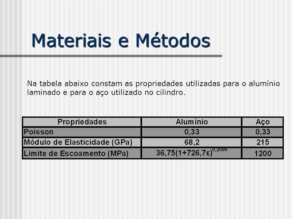 Materiais e Métodos Na tabela abaixo constam as dimensões utilizadas nos modelos.