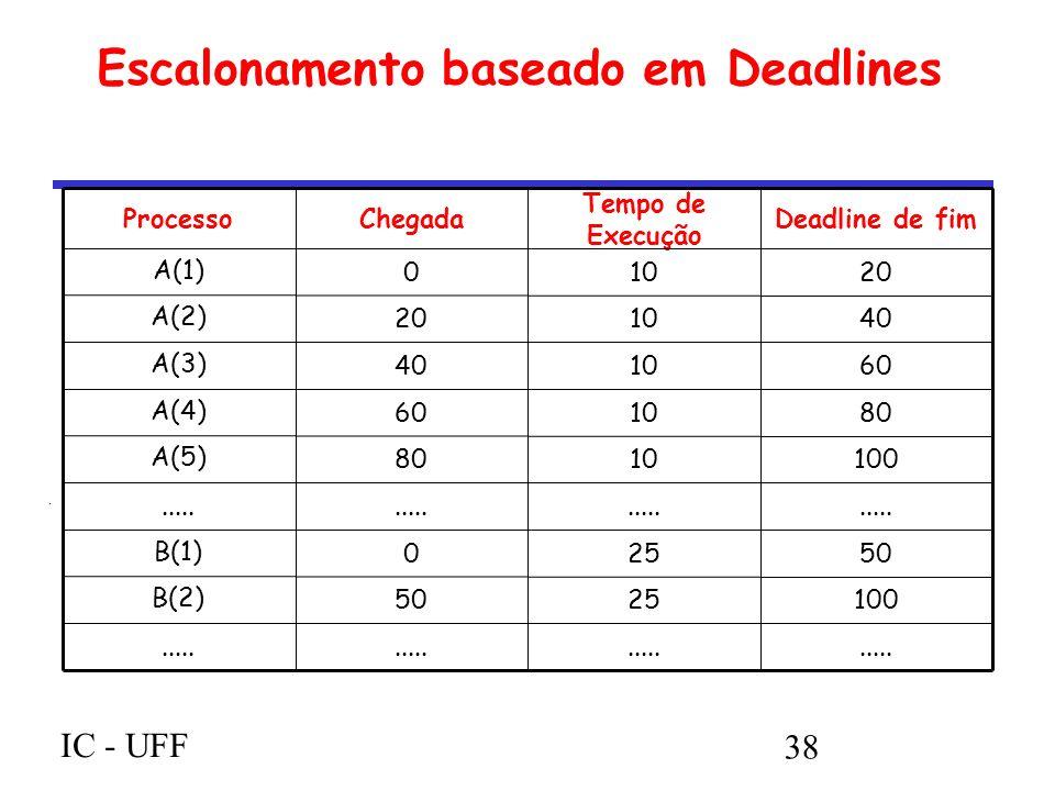 IC - UFF 38 Escalonamento baseado em Deadlines.....