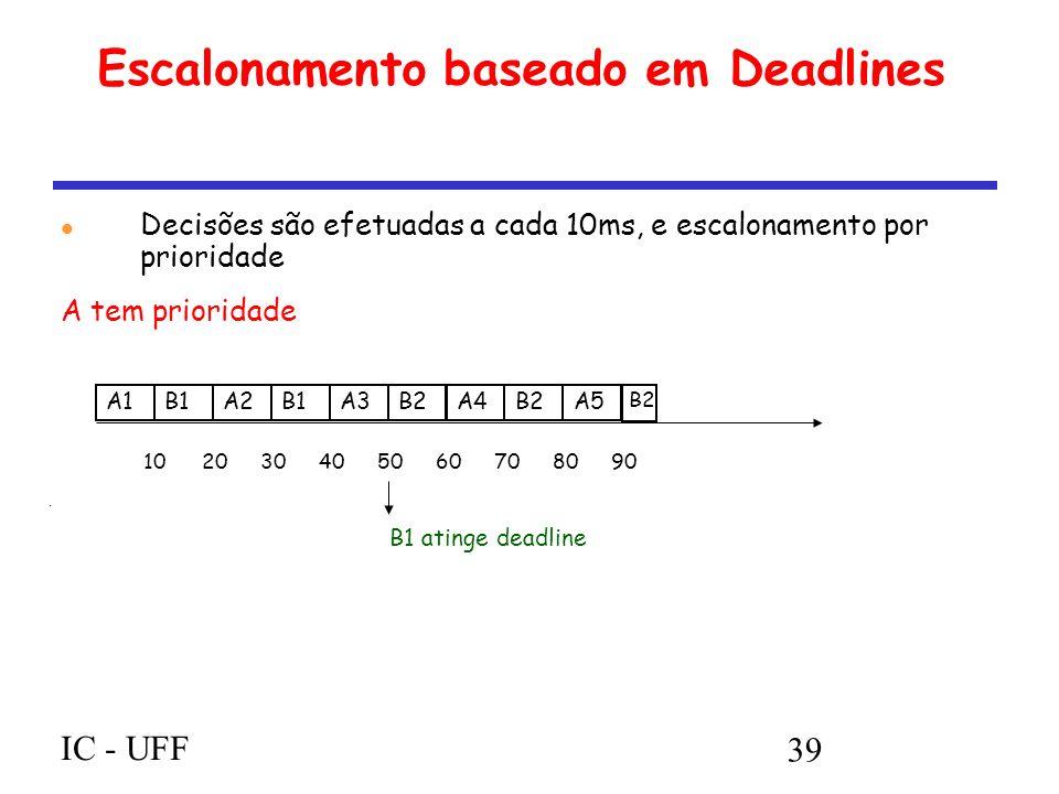 IC - UFF 39 Escalonamento baseado em Deadlines Decisões são efetuadas a cada 10ms, e escalonamento por prioridade A tem prioridade A1B1A2B1A3B2A4B2A5 B2 102030405060708090 B1 atinge deadline