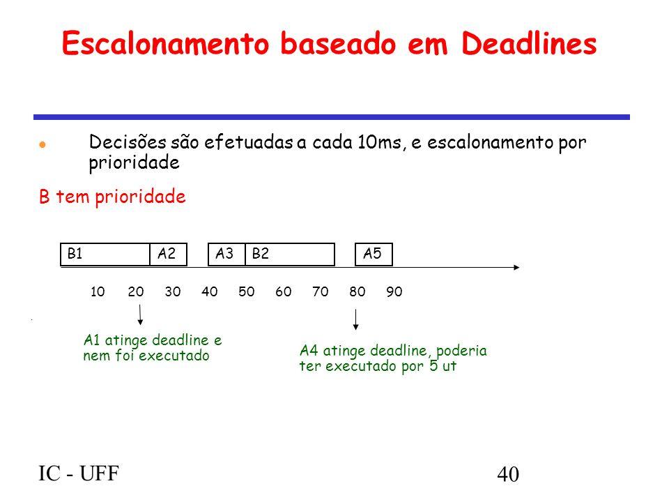 IC - UFF 40 Escalonamento baseado em Deadlines Decisões são efetuadas a cada 10ms, e escalonamento por prioridade B tem prioridade B1A2A3B2A5 102030405060708090 A1 atinge deadline e nem foi executado A4 atinge deadline, poderia ter executado por 5 ut